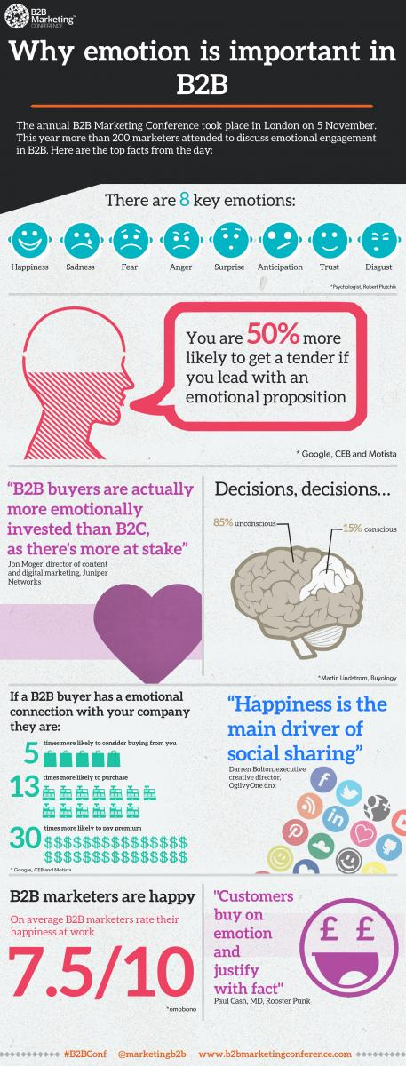 Why emotion is important in B2B